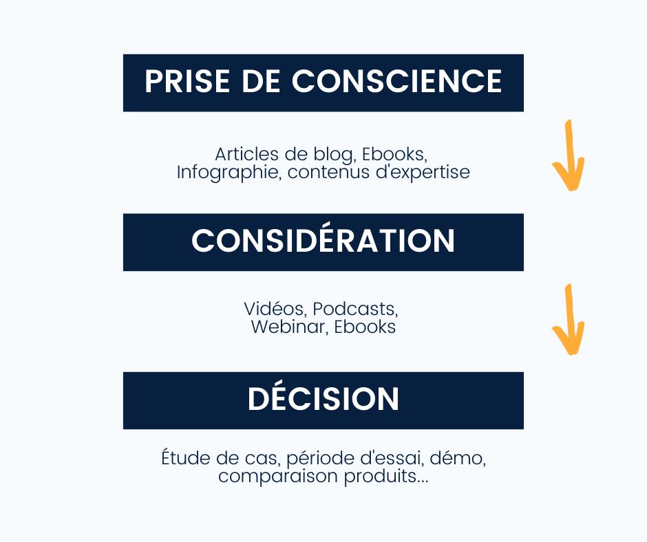definition-lead-parcours-achat-marie-ponthieux-freelance-marketing-rouen
